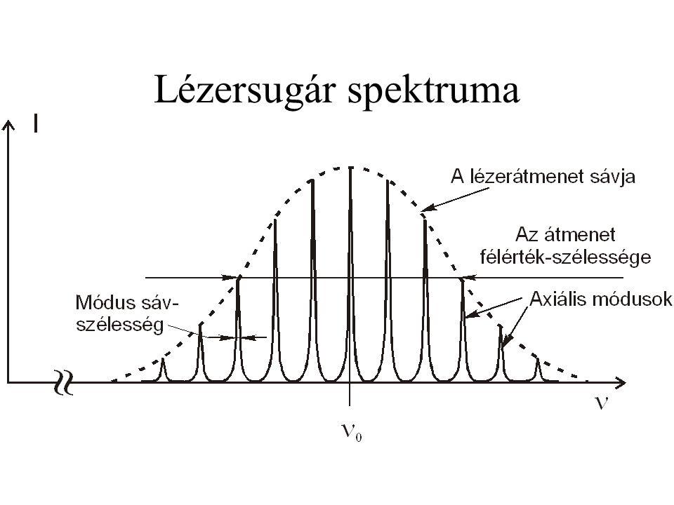 Lézersugár spektruma