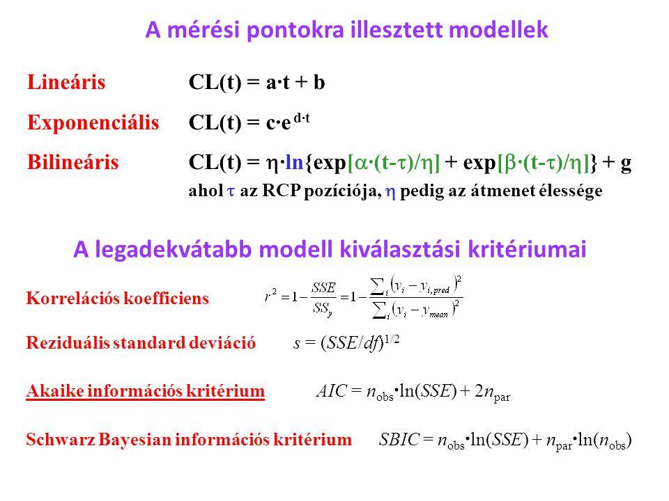 A mérési pontokra illesztett modellek Lineáris CL(t) = a·t + b Exponenciális CL(t) = c·e d·t Bilineáris CL(t) =  ·ln{exp[  ·(t-  )/  ] + exp[  ·(