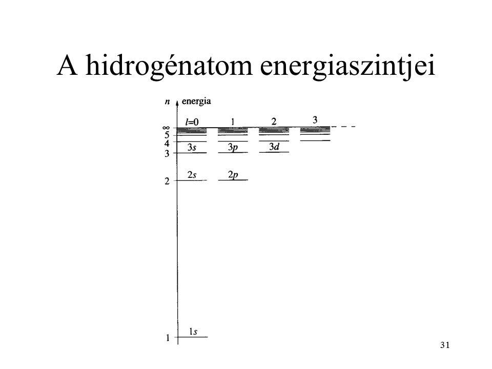 31 A hidrogénatom energiaszintjei 31