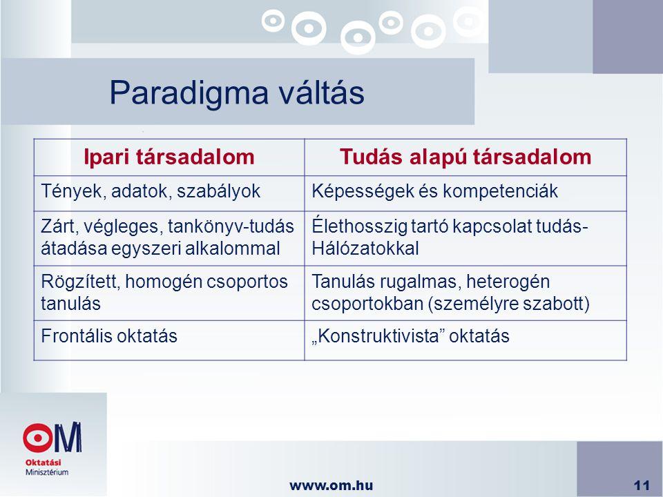 """www.om.hu11 Paradigma váltás Ipari társadalomTudás alapú társadalom Tények, adatok, szabályokKépességek és kompetenciák Zárt, végleges, tankönyv-tudás átadása egyszeri alkalommal Élethosszig tartó kapcsolat tudás- Hálózatokkal Rögzített, homogén csoportos tanulás Tanulás rugalmas, heterogén csoportokban (személyre szabott) Frontális oktatás""""Konstruktivista oktatás"""