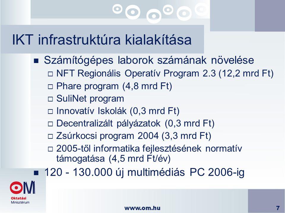 www.om.hu7 IKT infrastruktúra kialakítása n Számítógépes laborok számának növelése  NFT Regionális Operatív Program 2.3 (12,2 mrd Ft)  Phare program (4,8 mrd Ft)  SuliNet program  Innovatív Iskolák (0,3 mrd Ft)  Decentralizált pályázatok (0,3 mrd Ft)  Zsúrkocsi program 2004 (3,3 mrd Ft)  2005-től informatika fejlesztésének normatív támogatása (4,5 mrd Ft/év) n 120 - 130.000 új multimédiás PC 2006-ig