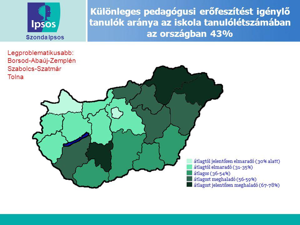 Szonda Ipsos Különleges pedagógusi erőfeszítést igénylő tanulók aránya az iskola tanulólétszámában az országban 43% Legproblematikusabb: Borsod-Abaúj-Zemplén Szabolcs-Szatmár Tolna