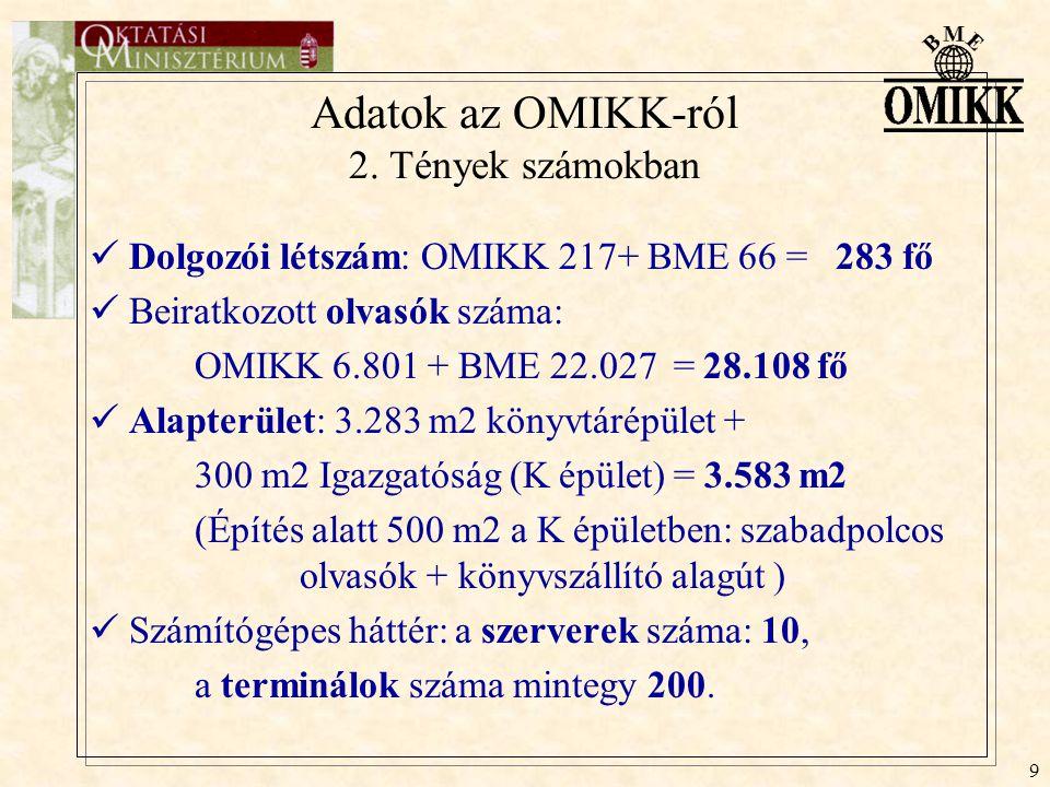 9 Adatok az OMIKK-ról 2. Tények számokban Dolgozói létszám: OMIKK 217+ BME 66 = 283 fő Beiratkozott olvasók száma: OMIKK 6.801 + BME 22.027 = 28.108 f