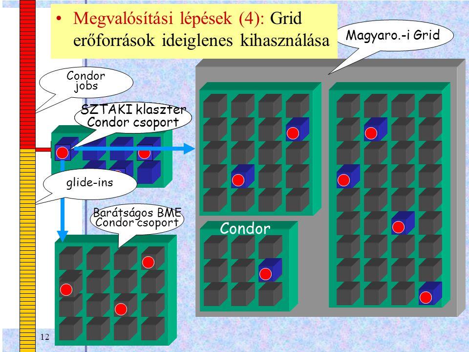12 your workstation Barátságos BME Condor csoport personal Condor jobs Magyaro.-i Grid Condor SZTAKI klaszter Condor csoport glide-ins Megvalósítási lépések (4): Grid erőforrások ideiglenes kihasználása