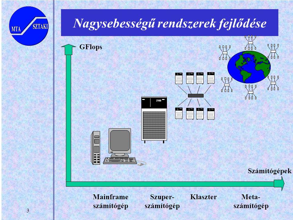3 Nagysebességű rendszerek fejlődése 2100 Szuper- számítógép 2100 Klaszter Meta- számítógép GFlops Számítógépek Mainframe számítógép