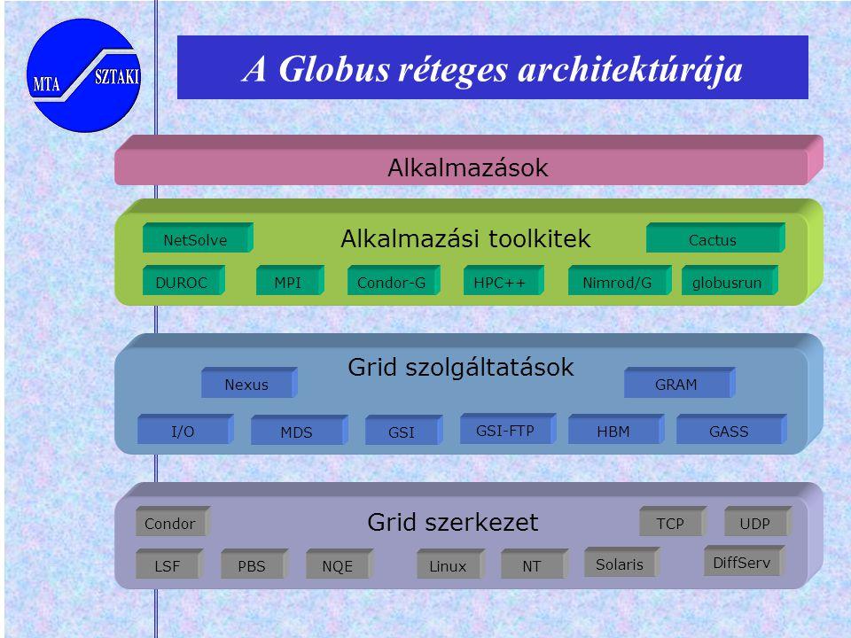 Alkalmazások Alkalmazási toolkitek DUROCglobusrunMPINimrod/GCondor-GHPC++ NetSolveCactus Grid szolgáltatások GRAM GSI HBM Nexus I/OGASS GSI-FTP MDS A Globus réteges architektúrája Grid szerkezet LSF Condor NQEPBS TCP NTLinux UDP Solaris DiffServ