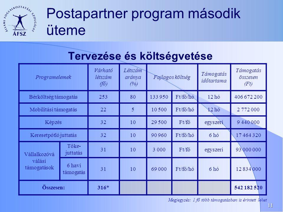 11 Postapartner program második üteme Tervezése és költségvetése Programelemek Várható létszám (fő) Létszám aránya (%) Fajlagos költség Támogatás időtartama Támogatás összesen (Ft) Bérköltség támogatás25380133 950Ft/fő/hó12 hó406 672 200 Mobilitási támogatás22510 500Ft/fő/hó12 hó2 772 000 Képzés321029 500Ft/főegyszeri9 440 000 Keresetpótló juttatás321090 960Ft/fő/hó6 hó17 464 320 Vállalkozóvá válási támogatások Tőke- juttatás 31103 000Ft/főegyszeri93 000 000 6 havi támogatás 311069 000Ft/fő/hó6 hó12 834 000 Összesen:316* 542 182 520 Megjegyzés: 1 fő több támogatásban is érintett lehet