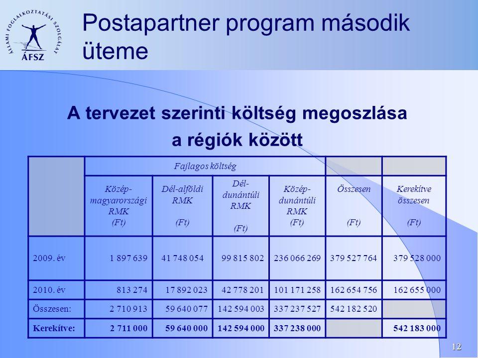12 Postapartner program második üteme A tervezet szerinti költség megoszlása a régiók között Fajlagos költség Közép- magyarországi RMK (Ft) Dél-alföldi RMK (Ft) Dél- dunántúli RMK (Ft) Közép- dunántúli RMK (Ft) Összesen (Ft) Kerekítve összesen (Ft) 2009.