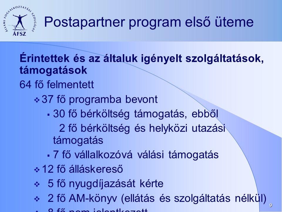9 Postapartner program első üteme Érintettek és az általuk igényelt szolgáltatások, támogatások 64 fő felmentett  37 fő programba bevont  30 fő bérköltség támogatás, ebből 2 fő bérköltség és helyközi utazási támogatás  7 fő vállalkozóvá válási támogatás  12 fő álláskereső  5 fő nyugdíjazását kérte  2 fő AM-könyv (ellátás és szolgáltatás nélkül)  8 fő nem jelentkezett