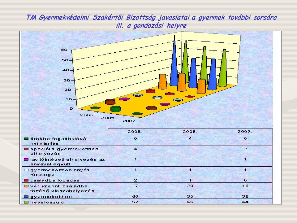 . Szakellátásba kerülés okai 2005-2007.