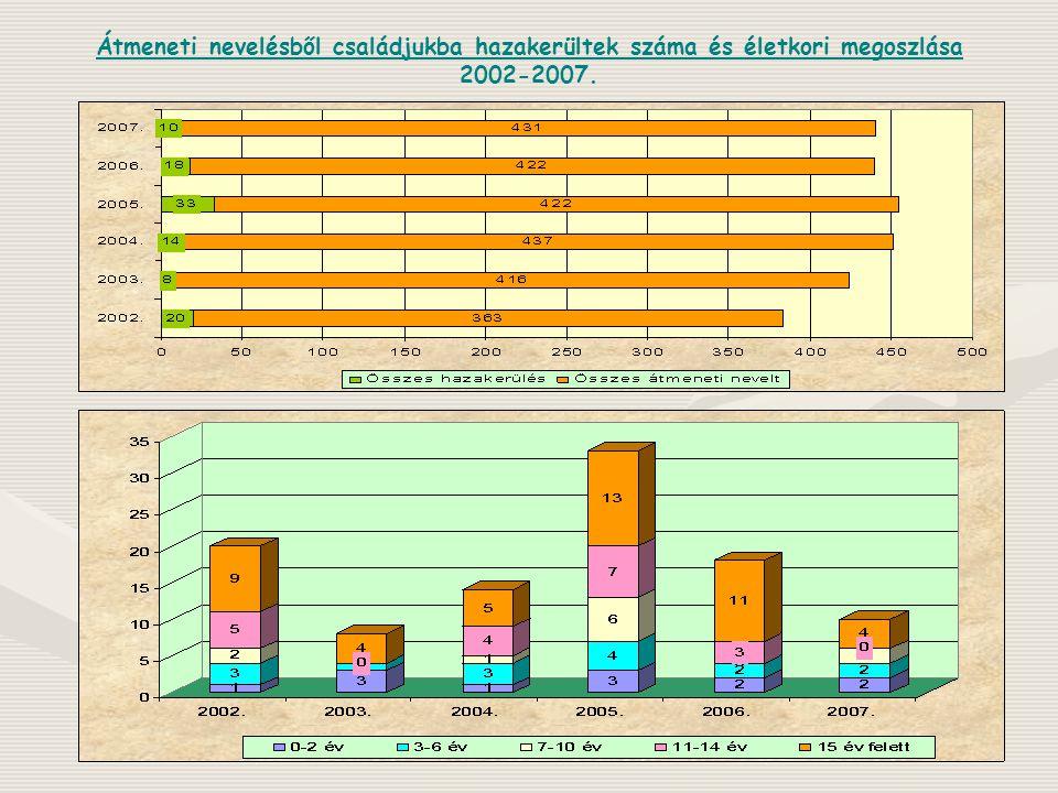Kiskorúakból átmeneti nevelt: 441 fő Bonyhád – 7 (7) Dombóvár – 77 (77)Szekszárd – 89 (187) Tamási – 59 (81)Paks – 59 (89)Bátaszék - 16 Simontornya -