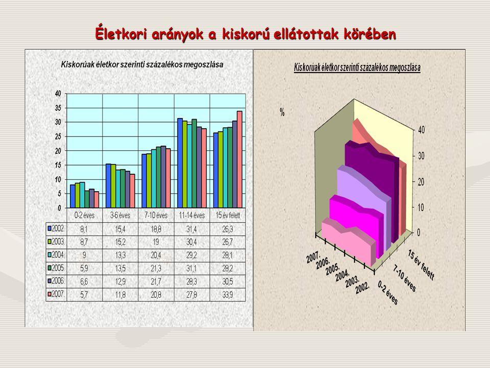 Gondozási díjat fizető vér szerinti szülők 2005-2007.