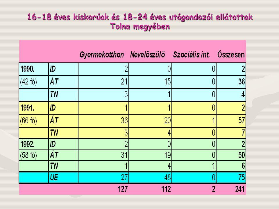 Életkori arányok a kiskorú ellátottak körében