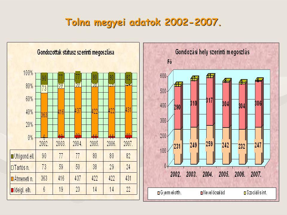 Tolna megyei adatok 2002-2007.