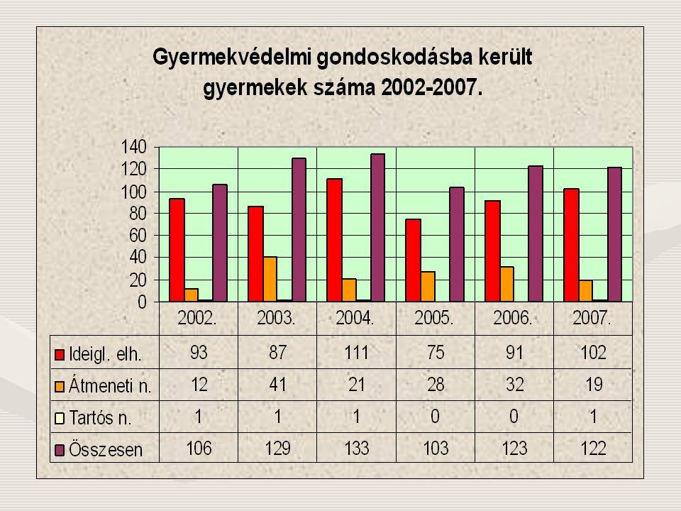 Ellátottak a Dél-Dunántúli Régióban 2008. április 30. adatok Ideiglenes hatályú elhelyezett Átmeneti nevelt Tartós nevelt Utógondozói ellátott (18-24