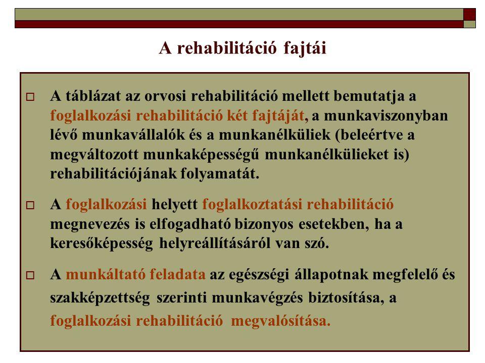 A rehabilitáció fajtái  A táblázat az orvosi rehabilitáció mellett bemutatja a foglalkozási rehabilitáció két fajtáját, a munkaviszonyban lévő munkav