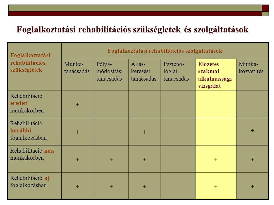 Foglalkoztatási rehabilitációs szükségletek és szolgáltatások Foglalkoztatási rehabilitációs szükségletek Foglalkoztatási rehabilitációs szolgáltatáso