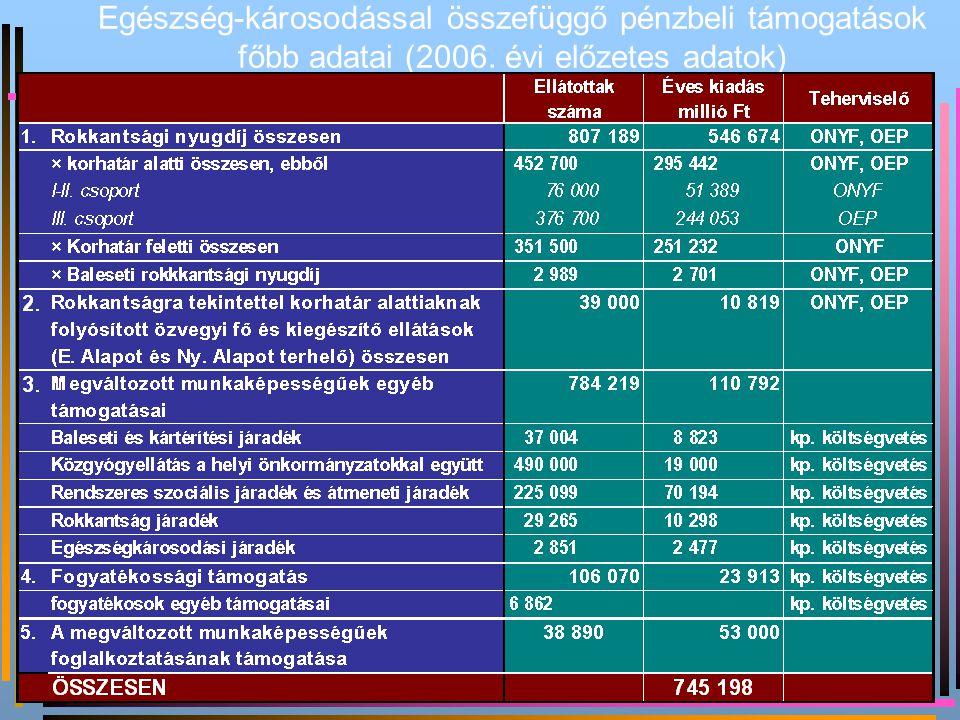 Új rokkantak gyakorisága 10 000 munkavállalási korúra a BNO XIII.