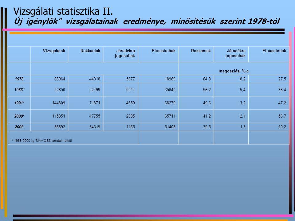 Vizsgálati statisztika II. Új igénylők