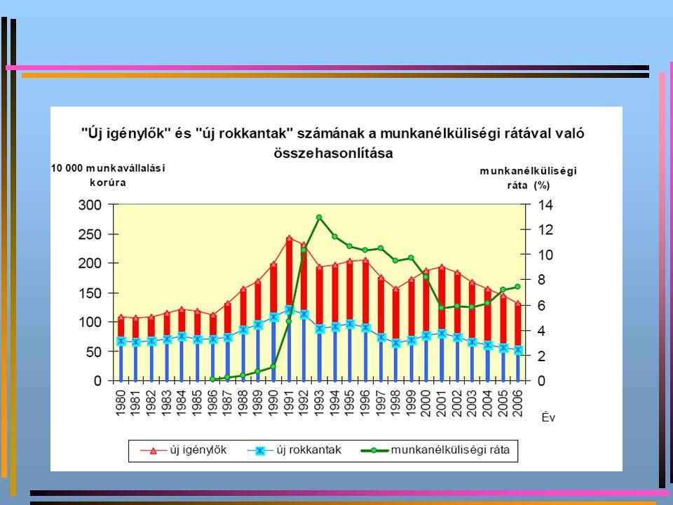 """Új rokkantak száma a BNO IX. főcsoport """"A keringési rendszer betegségei esetében 2006-ban"""