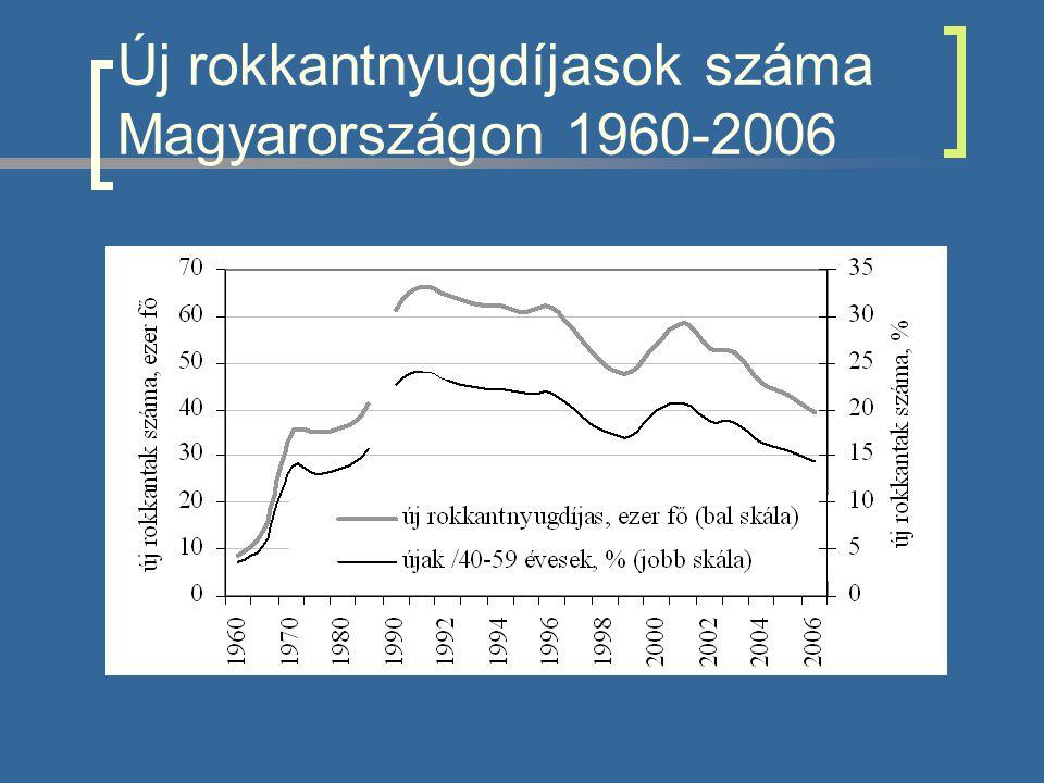 Új rokkantnyugdíjasok száma Magyarországon 1960-2006