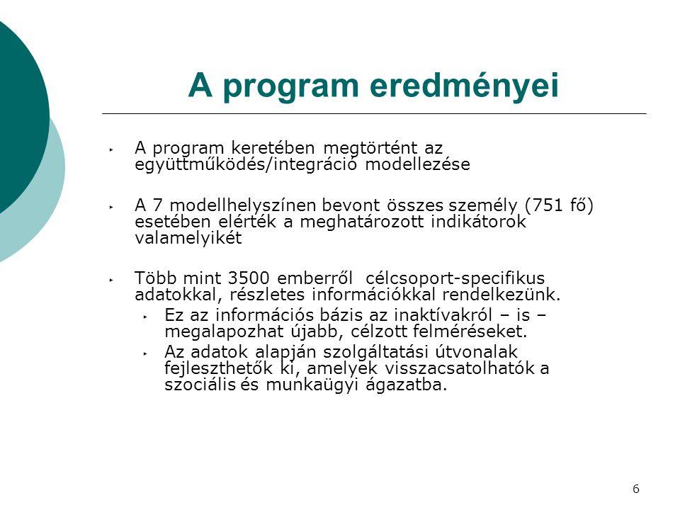 6 A program eredményei ‣ A program keretében megtörtént az együttműködés/integráció modellezése ‣ A 7 modellhelyszínen bevont összes személy (751 fő)