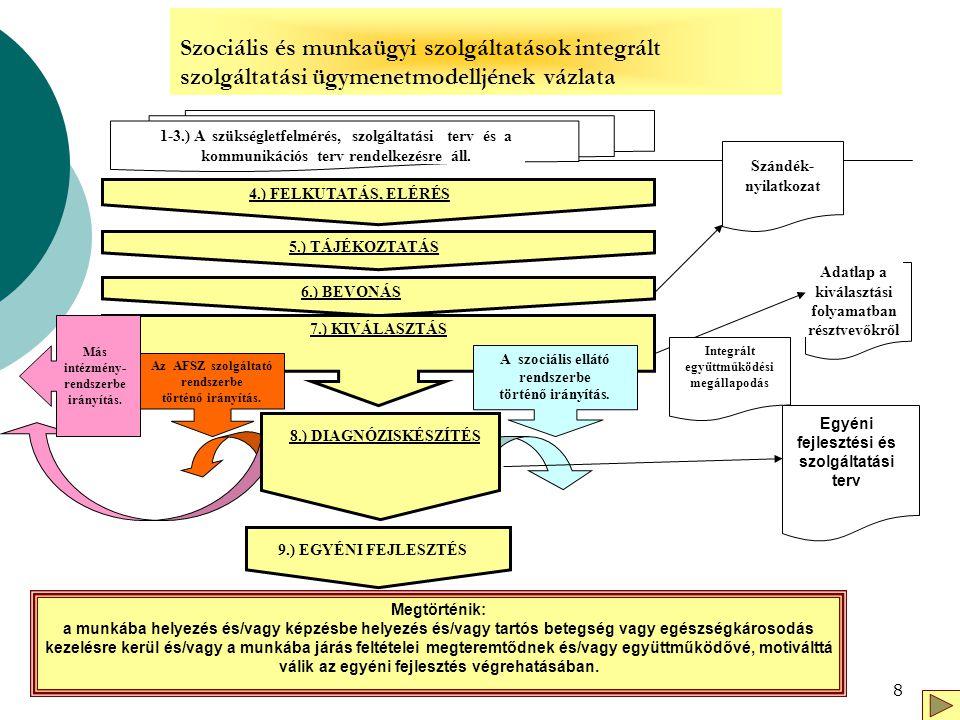 8 Szociális és munkaügyi szolgáltatások integrált szolgáltatási ügymenetmodelljének vázlata 1-3.) A szükségletfelmérés, szolgáltatási terv és a kommun