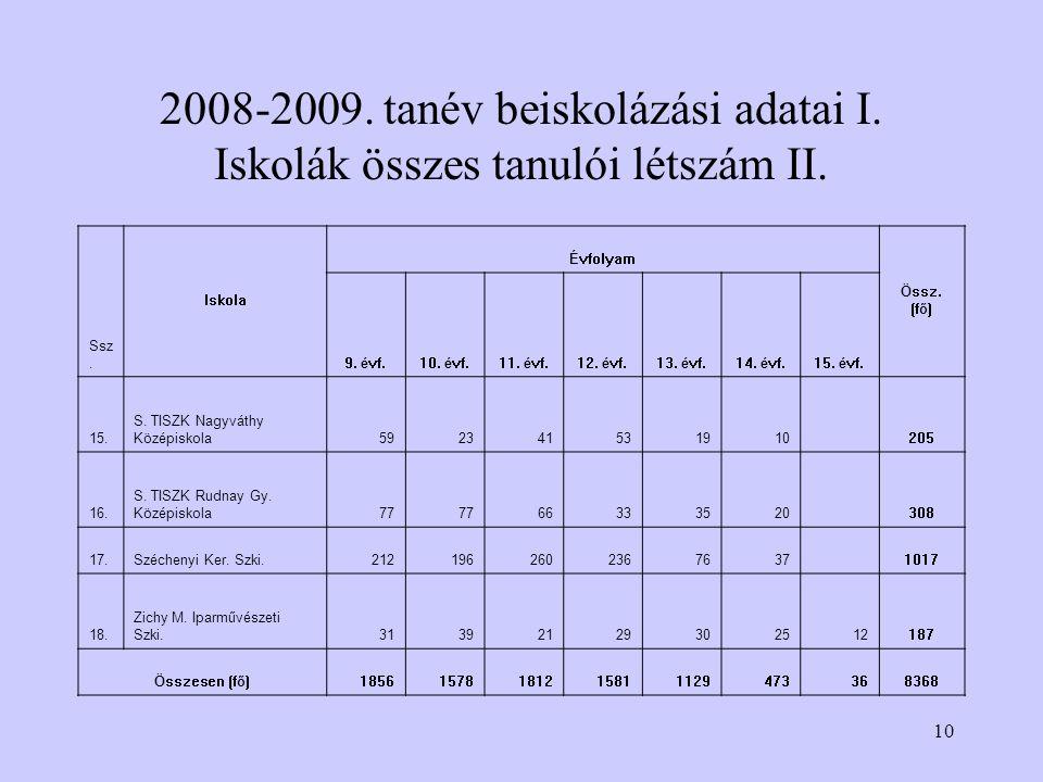 10 2008-2009. tanév beiskolázási adatai I. Iskolák összes tanulói létszám II.