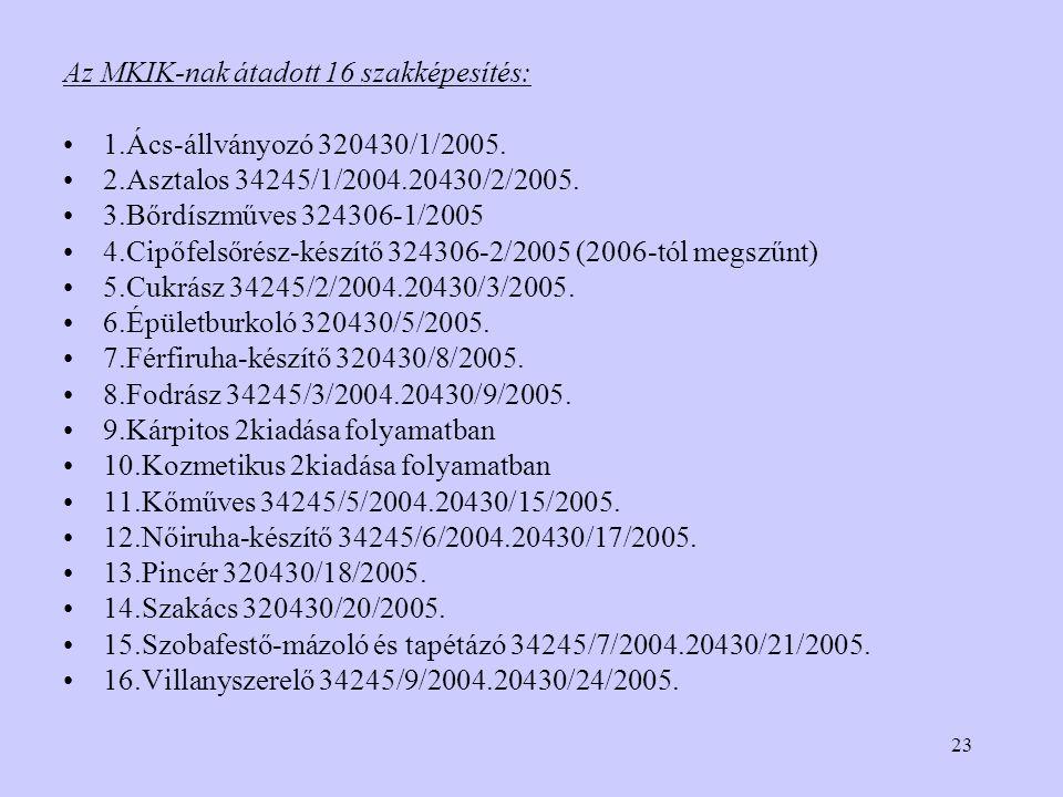23 Az MKIK-nak átadott 16 szakképesítés: 1.Ács-állványozó 320430/1/2005.