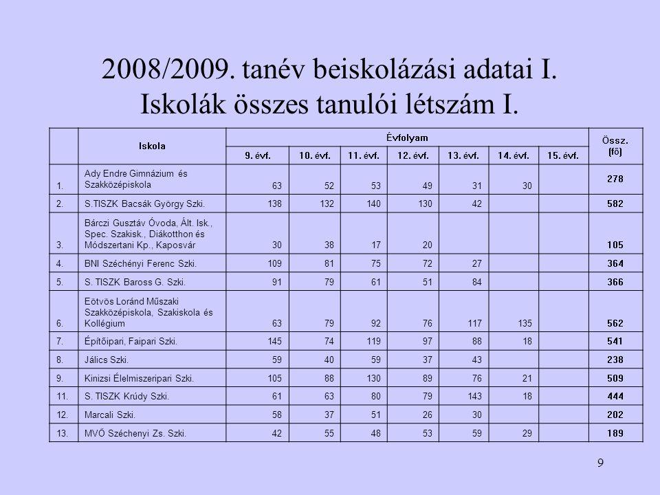 9 2008/2009. tanév beiskolázási adatai I. Iskolák összes tanulói létszám I.