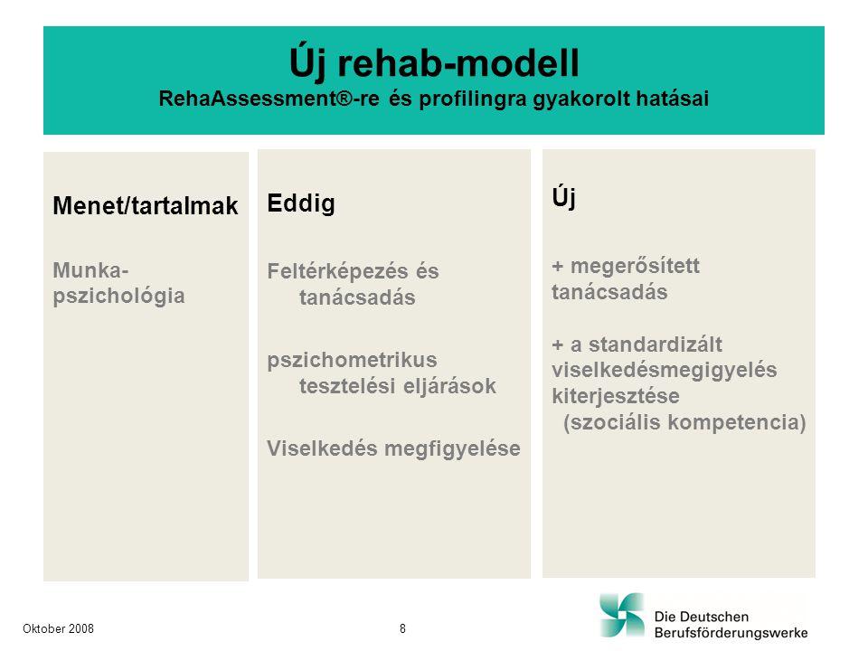 Menet/tartalmak Munka- pszichológia Eddig Feltérképezés és tanácsadás pszichometrikus tesztelési eljárások Viselkedés megfigyelése Új + megerősített tanácsadás + a standardizált viselkedésmegigyelés kiterjesztése (szociális kompetencia) Új rehab-modell RehaAssessment®-re és profilingra gyakorolt hatásai Oktober 20088