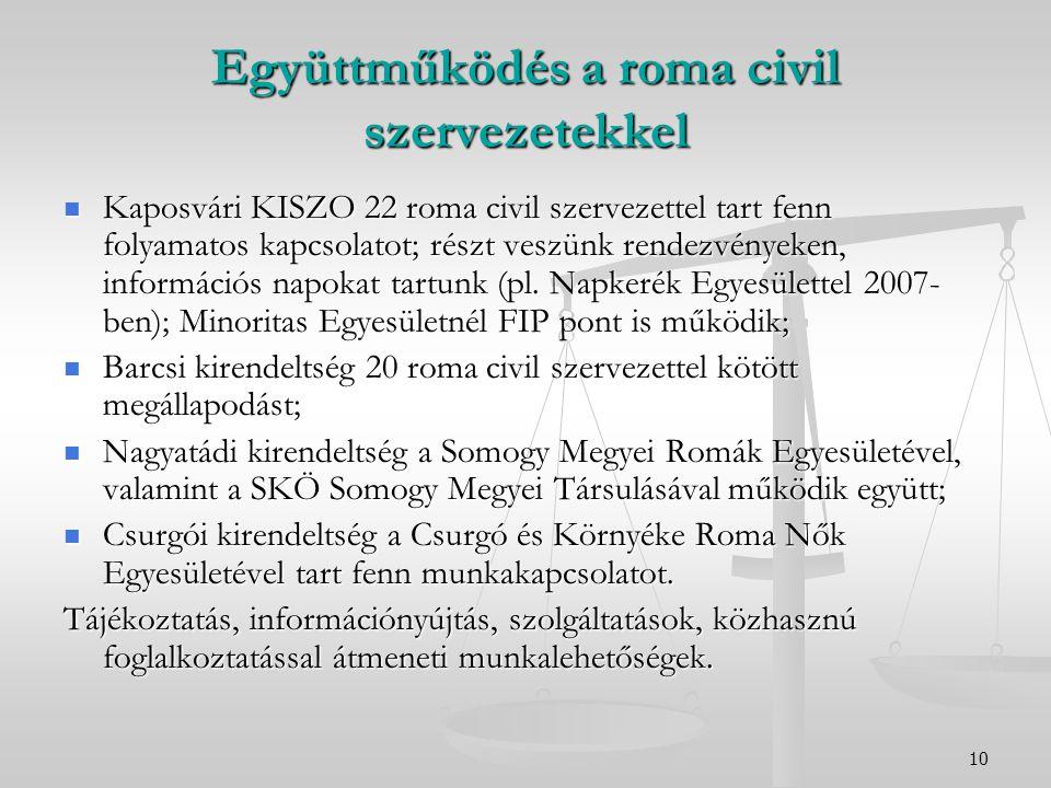10 Együttműködés a roma civil szervezetekkel Kaposvári KISZO 22 roma civil szervezettel tart fenn folyamatos kapcsolatot; részt veszünk rendezvényeken, információs napokat tartunk (pl.
