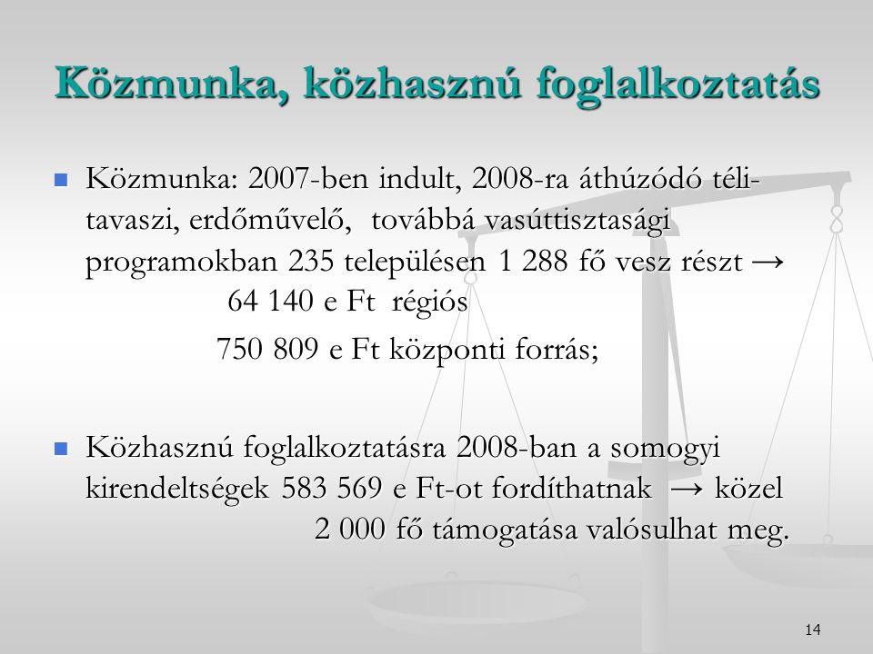 14 Közmunka, közhasznú foglalkoztatás Közmunka: 2007-ben indult, 2008-ra áthúzódó téli- tavaszi, erdőművelő, továbbá vasúttisztasági programokban 235
