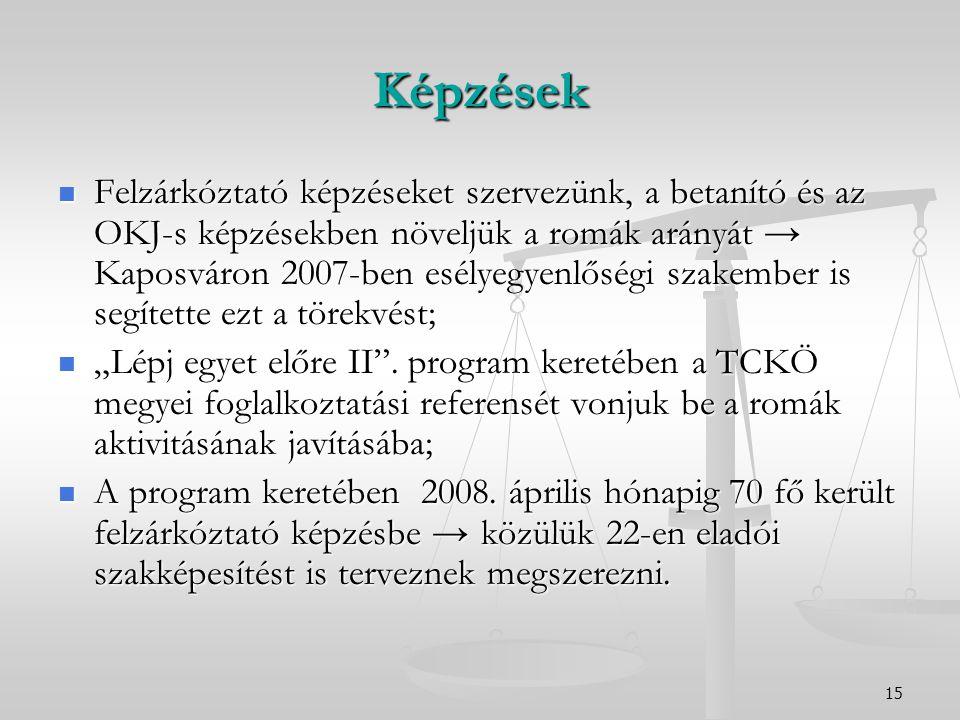 """15 Képzések Felzárkóztató képzéseket szervezünk, a betanító és az OKJ-s képzésekben növeljük a romák arányát → Kaposváron 2007-ben esélyegyenlőségi szakember is segítette ezt a törekvést; Felzárkóztató képzéseket szervezünk, a betanító és az OKJ-s képzésekben növeljük a romák arányát → Kaposváron 2007-ben esélyegyenlőségi szakember is segítette ezt a törekvést; """"Lépj egyet előre II ."""