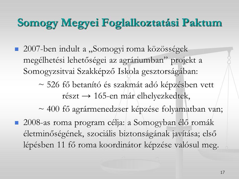 """17 Somogy Megyei Foglalkoztatási Paktum 2007-ben indult a """"Somogyi roma közösségek megélhetési lehetőségei az agráriumban projekt a Somogyzsitvai Szakképző Iskola gesztorságában: 2007-ben indult a """"Somogyi roma közösségek megélhetési lehetőségei az agráriumban projekt a Somogyzsitvai Szakképző Iskola gesztorságában: ~ 526 fő betanító és szakmát adó képzésben vett részt → 165-en már elhelyezkedtek, ~ 526 fő betanító és szakmát adó képzésben vett részt → 165-en már elhelyezkedtek, ~ 400 fő agrármenedzser képzése folyamatban van; 2008-as roma program célja: a Somogyban élő romák életminőségének, szociális biztonságának javítása; első lépésben 11 fő roma koordinátor képzése valósul meg."""