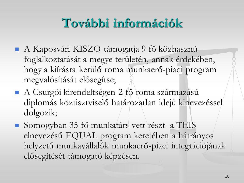 18 További információk A Kaposvári KISZO támogatja 9 fő közhasznú foglalkoztatását a megye területén, annak érdekében, hogy a kiírásra kerülő roma munkaerő-piaci program megvalósítását elősegítse; A Kaposvári KISZO támogatja 9 fő közhasznú foglalkoztatását a megye területén, annak érdekében, hogy a kiírásra kerülő roma munkaerő-piaci program megvalósítását elősegítse; A Csurgói kirendeltségen 2 fő roma származású diplomás köztisztviselő határozatlan idejű kinevezéssel dolgozik; A Csurgói kirendeltségen 2 fő roma származású diplomás köztisztviselő határozatlan idejű kinevezéssel dolgozik; Somogyban 35 fő munkatárs vett részt a TEIS elnevezésű EQUAL program keretében a hátrányos helyzetű munkavállalók munkaerő-piaci integrációjának elősegítését támogató képzésen.