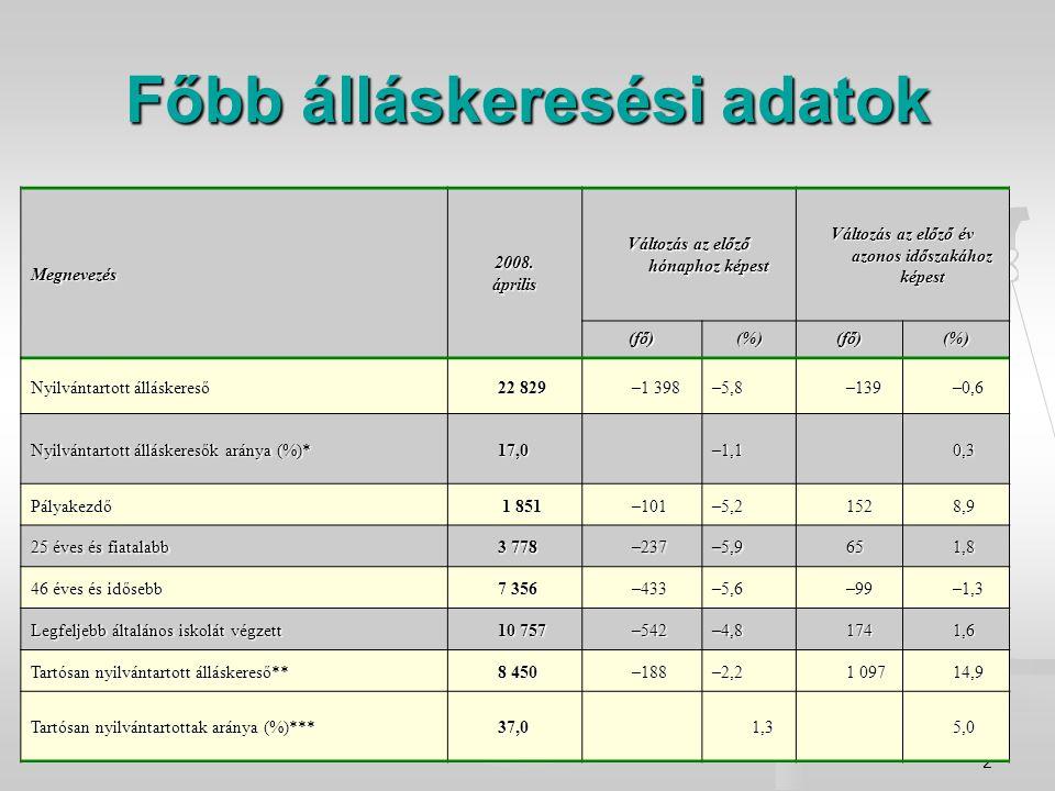 2 Megnevezés2008.április Változás az előző hónaphoz képest Változás az előző év azonos időszakához képest (fő)(%)(fő)(%) Nyilvántartott álláskereső 22