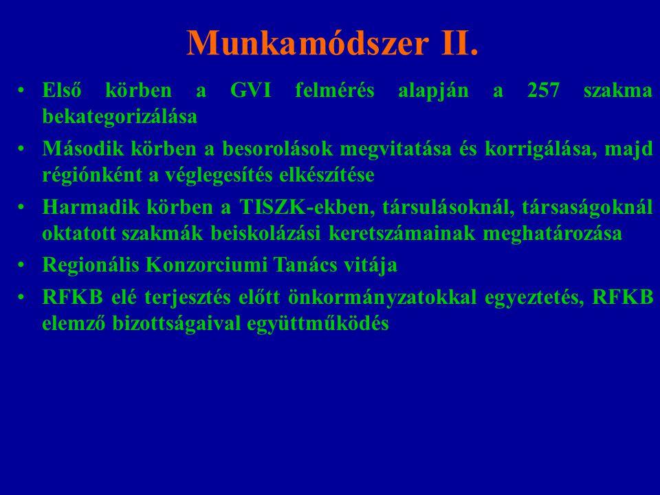 Munkamódszer II. Első körben a GVI felmérés alapján a 257 szakma bekategorizálása Második körben a besorolások megvitatása és korrigálása, majd régión