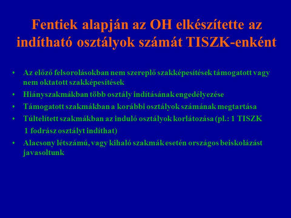 Fentiek alapján az OH elkészítette az indítható osztályok számát TISZK-enként Az előző felsorolásokban nem szereplő szakképesítések támogatott vagy ne