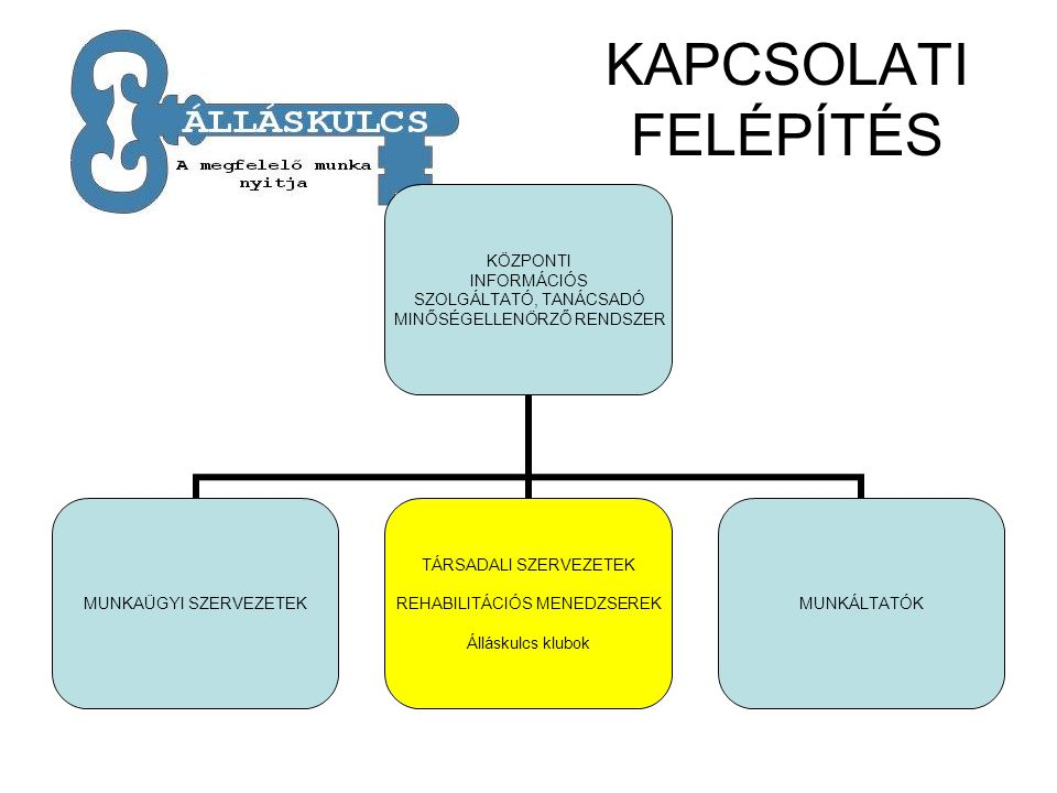 KAPCSOLATI FELÉPÍTÉS KÖZPONTI INFORMÁCIÓS SZOLGÁLTATÓ, TANÁCSADÓ MINŐSÉGELLENÖRZŐ RENDSZER MUNKAÜGYI SZERVEZETEK TÁRSADALI SZERVEZETEK REHABILITÁCIÓS MENEDZSEREK Álláskulcs klubok MUNKÁLTATÓK
