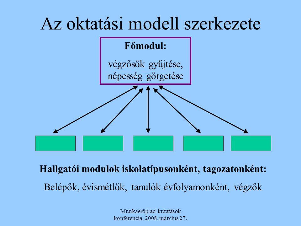 Az oktatási modell szerkezete Főmodul: végzősök gyűjtése, népesség görgetése Hallgatói modulok iskolatípusonként, tagozatonként: Belépők, évismétlők,