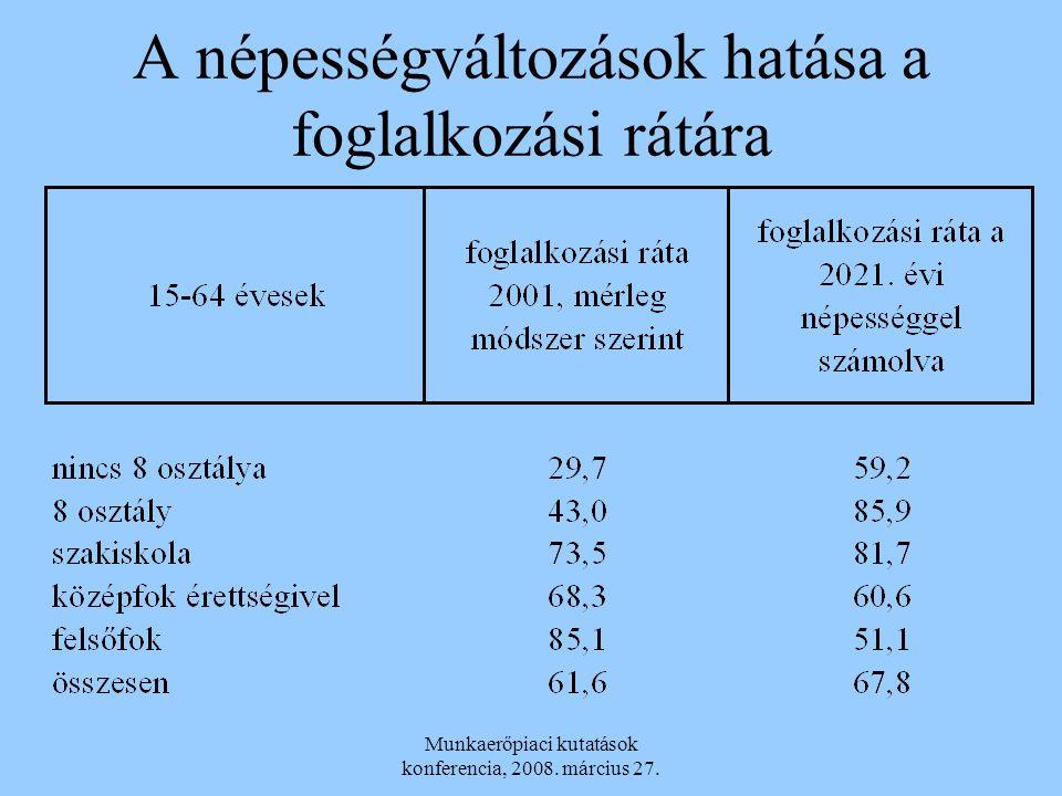 Munkaerőpiaci kutatások konferencia, 2008. március 27. A népességváltozások hatása a foglalkozási rátára