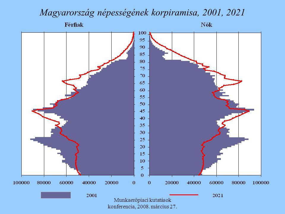Munkaerőpiaci kutatások konferencia, 2008. március 27. Magyarország népességének korpiramisa, 2001, 2021
