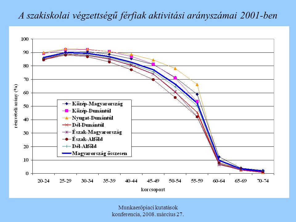 A szakiskolai végzettségű férfiak aktivitási arányszámai 2001-ben