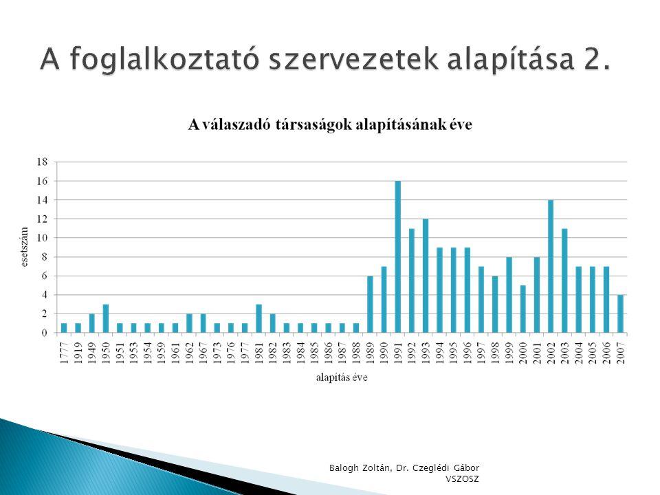  Felmérni az elmúlt években hozott jogszabályok hatásait  Átfogó képet nyújtani a rehabilitációs foglalkoztatás jelenlegi helyzetéről  Összehasonlítást végezni a korábbi kutatások eredményeivel  Létrehozni a védett piac kialakításához szükséges adatbázist  Javaslatokat kidolgozni a támogatási rendszer hatékonyságának a növelése érdekében Balogh Zoltán, Dr.