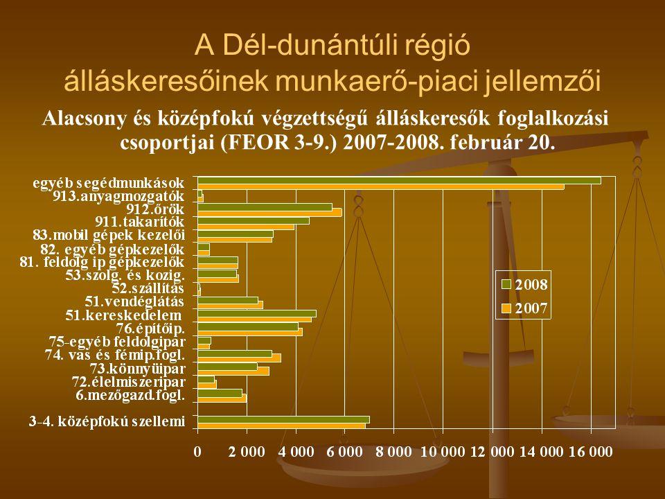 A Dél-dunántúli régió álláskeresőinek munkaerő-piaci jellemzői Alacsony és középfokú végzettségű álláskeresők foglalkozási csoportjai (FEOR 3-9.) 2007-2008.