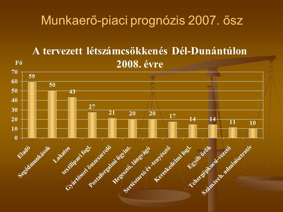 A tervezett létszámcsökkenés Dél-Dunántúlon 2008. évre Munkaerő-piaci prognózis 2007. ősz