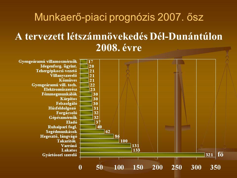 A tervezett létszámnövekedés Dél-Dunántúlon 2008. évre Munkaerő-piaci prognózis 2007. ősz