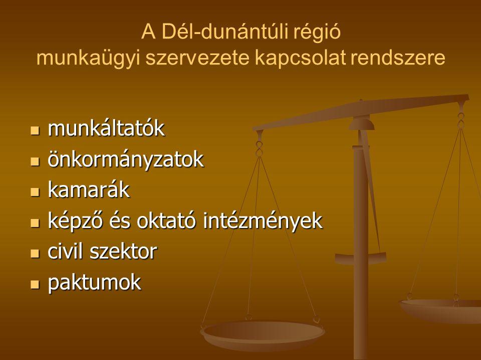 A Dél-dunántúli régió munkaügyi szervezete kapcsolat rendszere munkáltatók munkáltatók önkormányzatok önkormányzatok kamarák kamarák képző és oktató intézmények képző és oktató intézmények civil szektor civil szektor paktumok paktumok