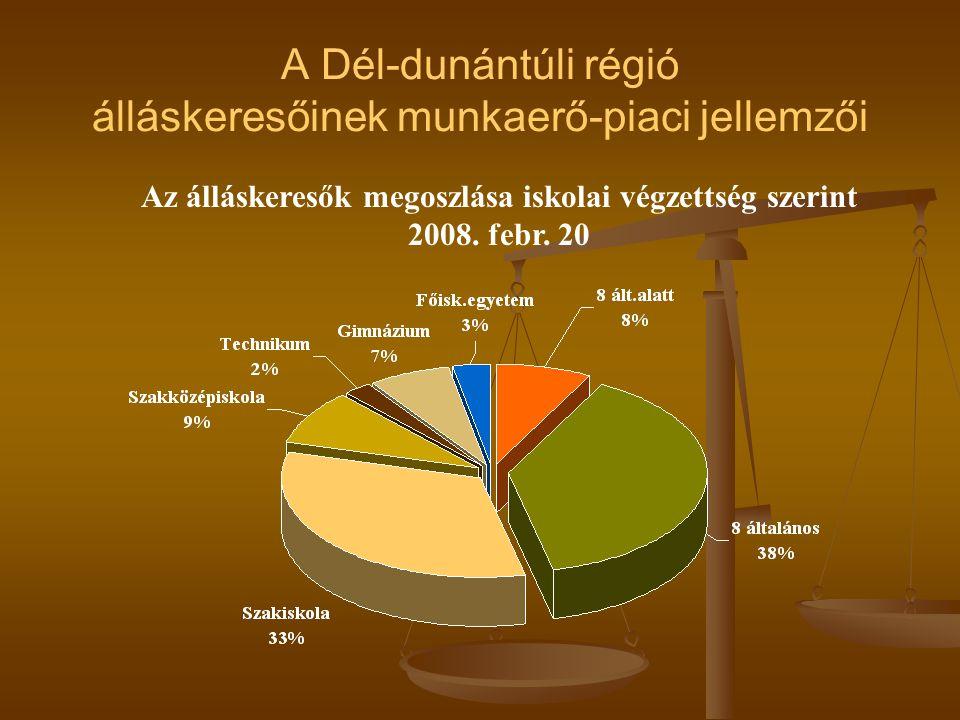 A Dél-dunántúli régió álláskeresőinek munkaerő-piaci jellemzői Az álláskeresők megoszlása iskolai végzettség szerint 2008.